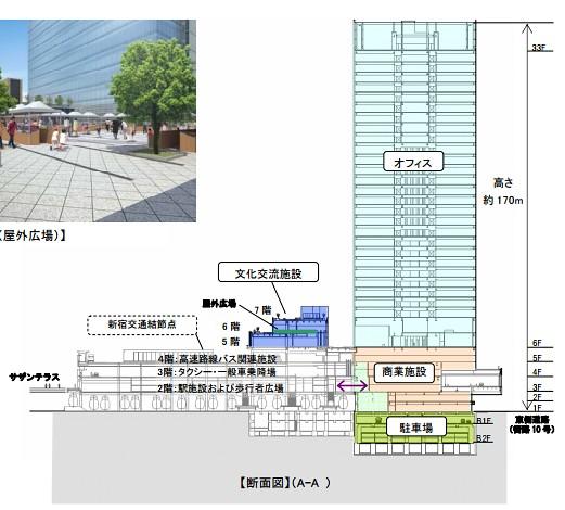新宿駅南口地区基盤整備事業と玉川上水(7)