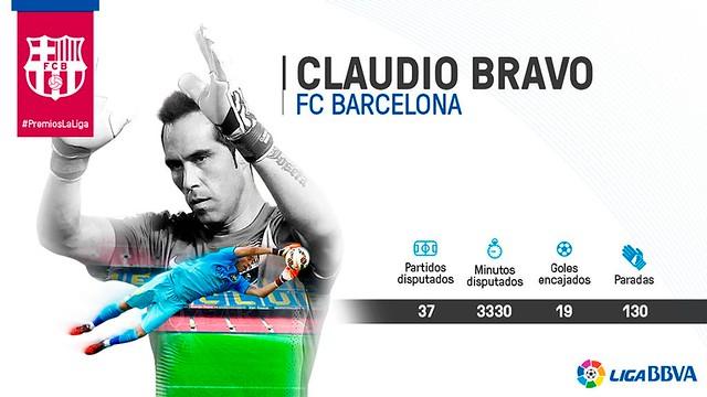 Premios La Liga: Claudio Bravo - Mejor portero