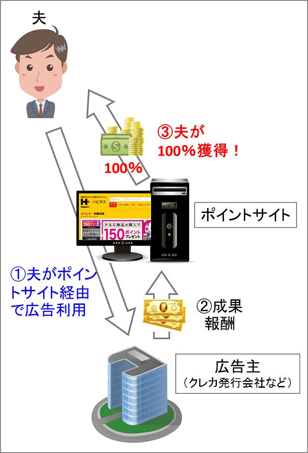 170108 ポイントサイト利用の流れ(本人)