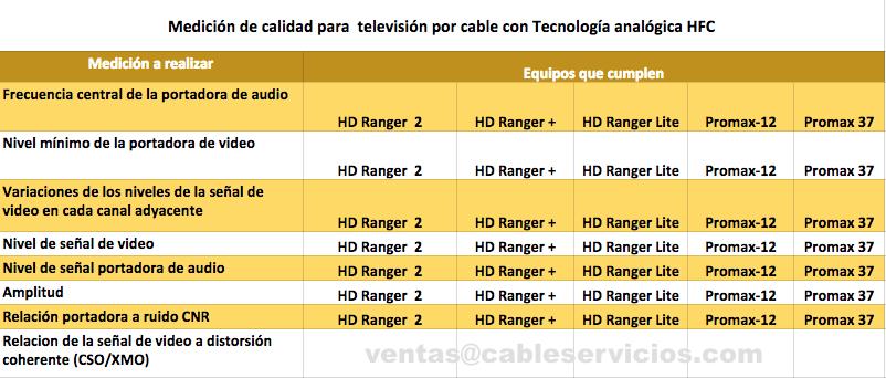 Equipos pra medir calidad de televisión resolucion 4735 CRC redes HFC análogas
