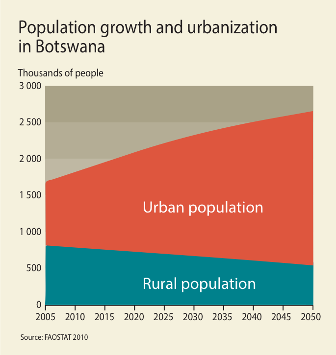 Population growth and urbanization in Botswana | GRID-Arendal