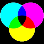 CMYK or Subtractive Color Mixing