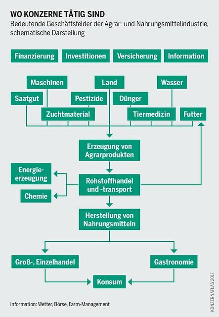 Bedeutende Geschäftsfelder der Agrar- und Nahrungsmittelindustrie, schematische Darstellung  Urheber/in: Bartz/Stockmar (Lizenz-Infos: www.boell.de/de/2017/01/04/konzernatlas-grafiken-und-lize...)