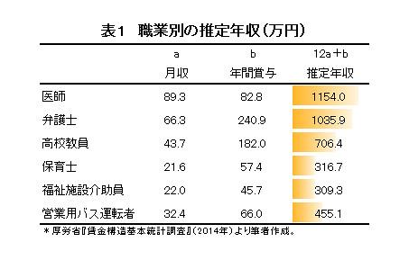 職業別の推定年収(万円)