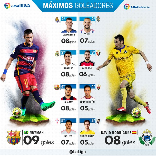 Liga BBVA (Jornada 10): Máximos Goleadores