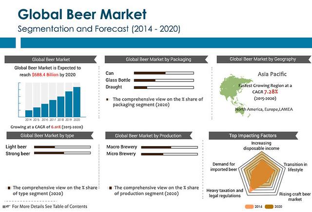 World beer market opportunities forecasts 2014 2020 for Craft beer industry statistics