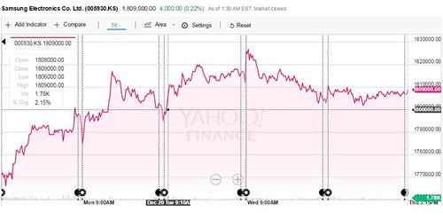 三星电子股价飙升至180万韩元创上市27年以来新高