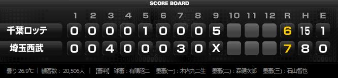 2015年8月21日埼玉西武ライオンズVS千葉ロッテマリーンズ18回戦試合結果