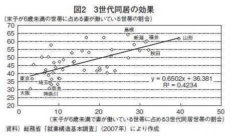 図2 3世代同居の効果