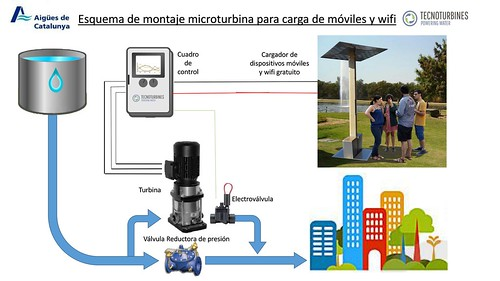 Aigües de Catalunya develops a system to recharge mobile phones using the water supply network