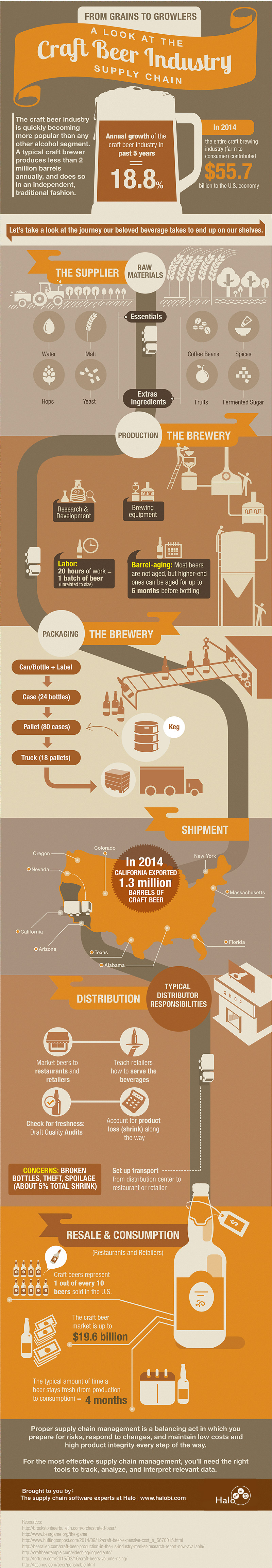 beer-supply-chain