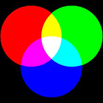 RGB or Additive Color Mixing