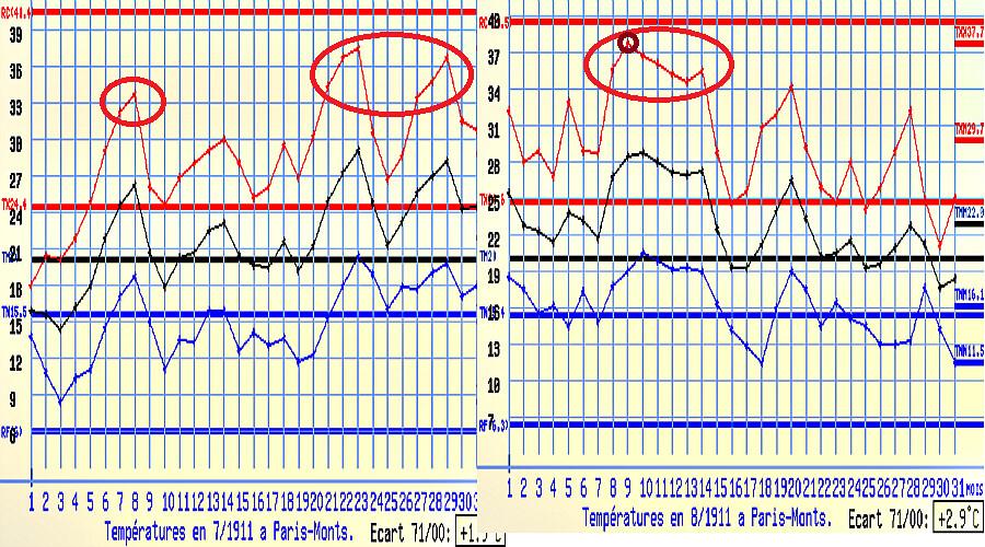 graphique des températures de juillet et août à Paris, durant le bel été 1911 météopassion