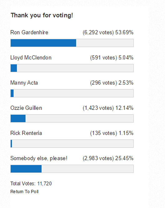Fifty four percent of Tigers' fans want former Twins manager Ron Gardenhire to manage their team