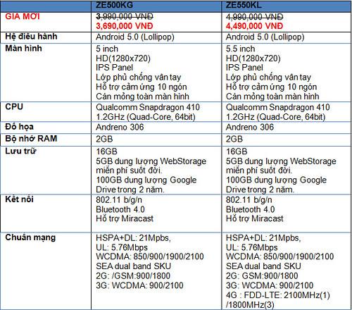 ASUS giảm giá ZenFone 2 Laser mừng cán mốc 1,5 triệu chiếc ZenFone tại thị trường Việt Nam - 104183