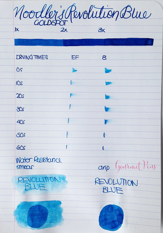 Ink Shot Review Noodler's Revolution Blue @GoldspotPens @CarolLuxury (1)
