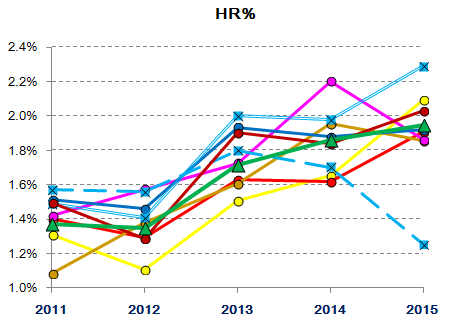Lions starting/relief pitching 2011-2015 : HR%