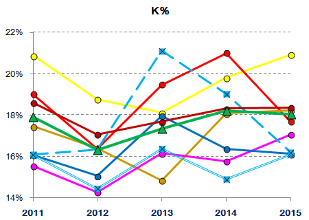 Lions starting/relief pitching 2011-2015 : K%