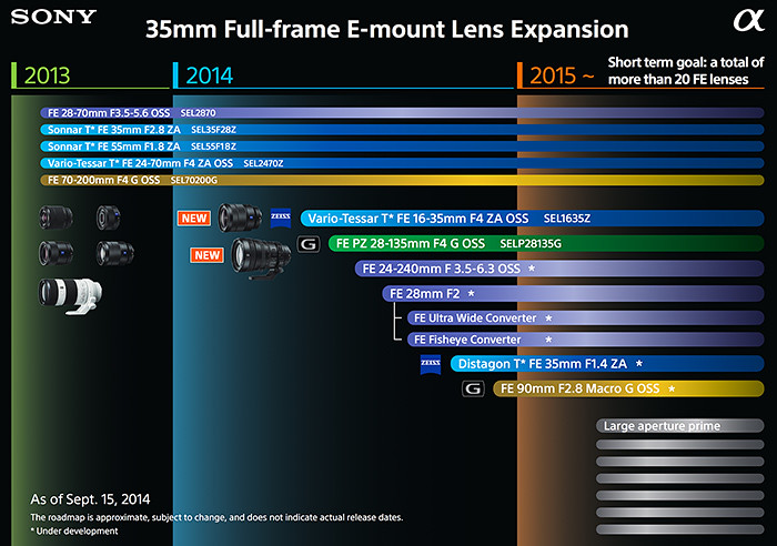 Sony_FE_lens_roadmap_2015_small_zps25f1fbbc