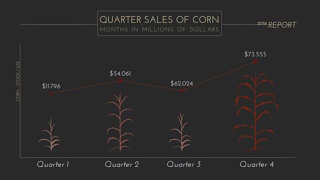 Quarter Corn Plant Graph 3