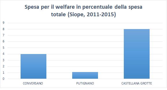 conversano- spesa per il welfare in percentuale del spesa pubblica