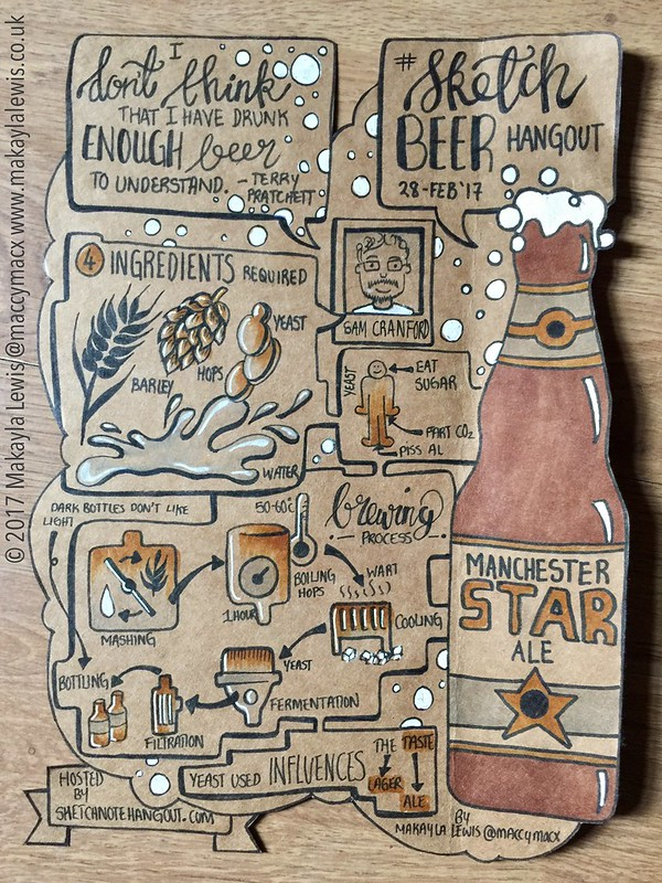 Sketchnotes from #SketchBeer Hangout with Sam Cranford