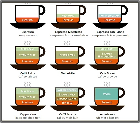 דיאגרמה של מספר סוגי קפה נפוצים
