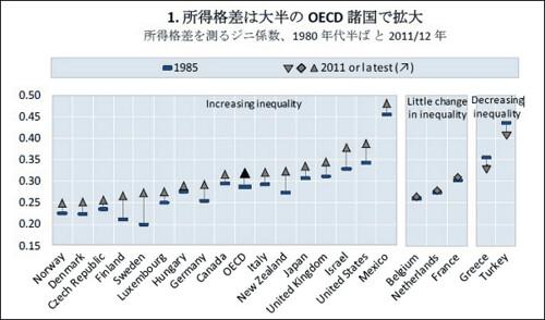 1. 所得格差は大半のOECD諸国で拡大