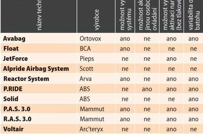 Přehled záchranných systémů lavinových batohů 2016-17
