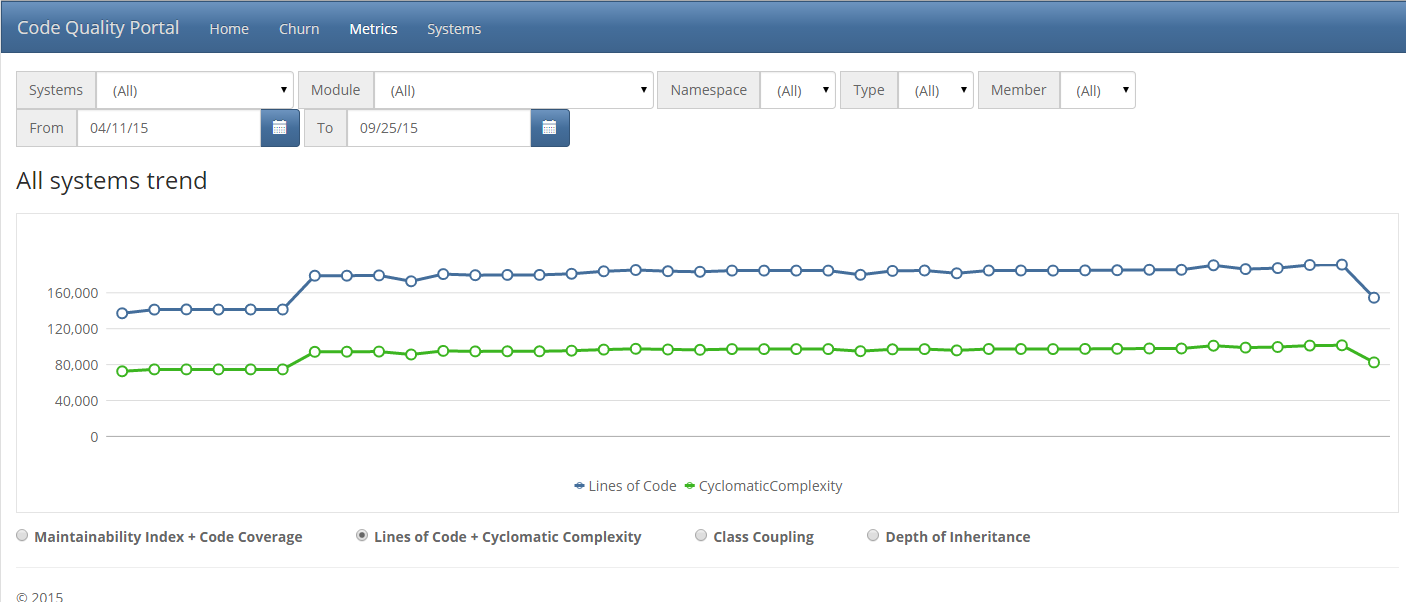 code-quality-line-chart