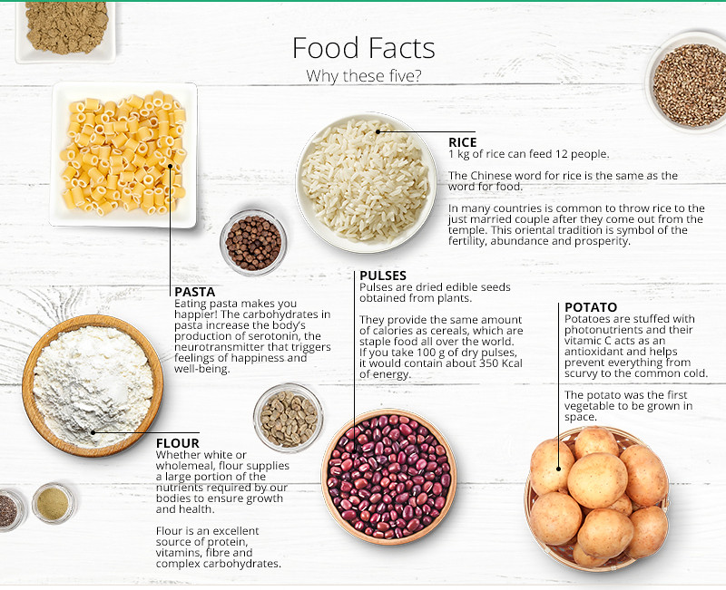 World Food Week: Food Facts