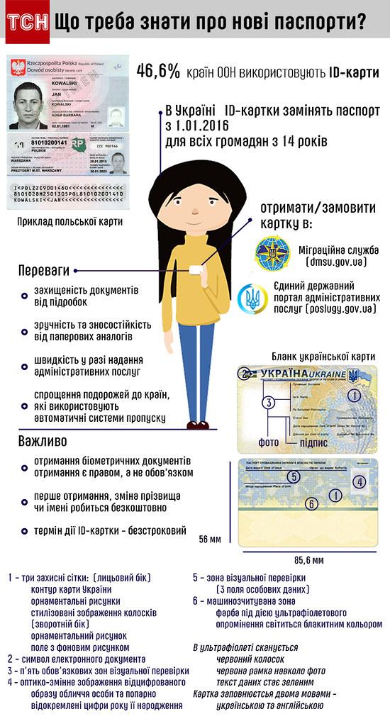 Що потрібно знати про нові паспорти