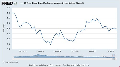 Graph__30-Year_Fixed_Rate_Mortgage_Average_in_the_United_States©_-_FRED_-_St__Louis_Fed.png