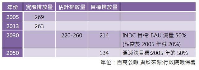 台灣INDC設定的實際排放量對照表。
