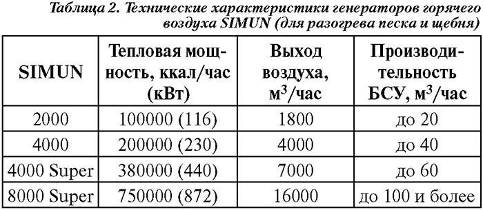 Технические характеристики генераторов горячего воздуха SIMUN
