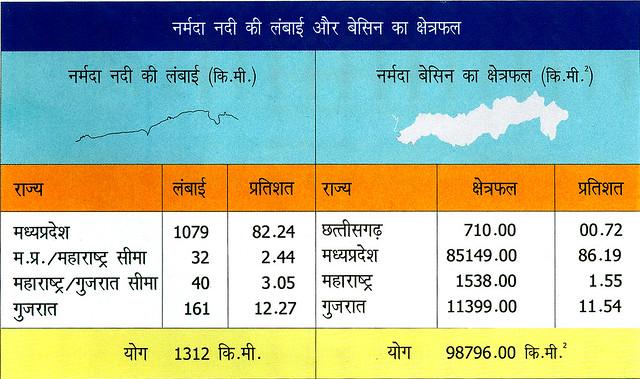 ब : नर्मदा नदी-कुछ महत्त्वपूर्ण आँकड़े