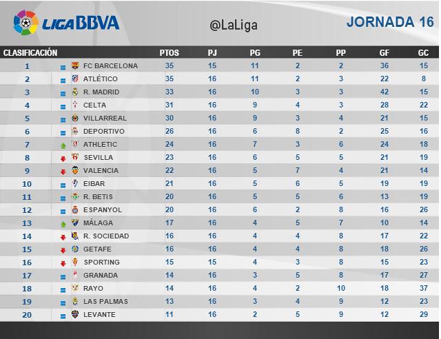 Liga BBVA (Jornada 16): Clasificación