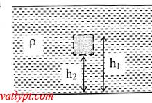 Chương V: Bài tập nguyên lý Pa-xcan, áp suất thủy tĩnh, lực đẩy Ác-si-mét