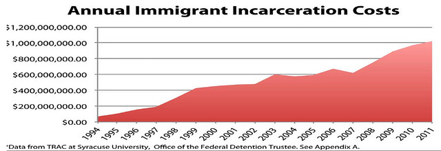 Annunal Immigrant Incarciration Cost