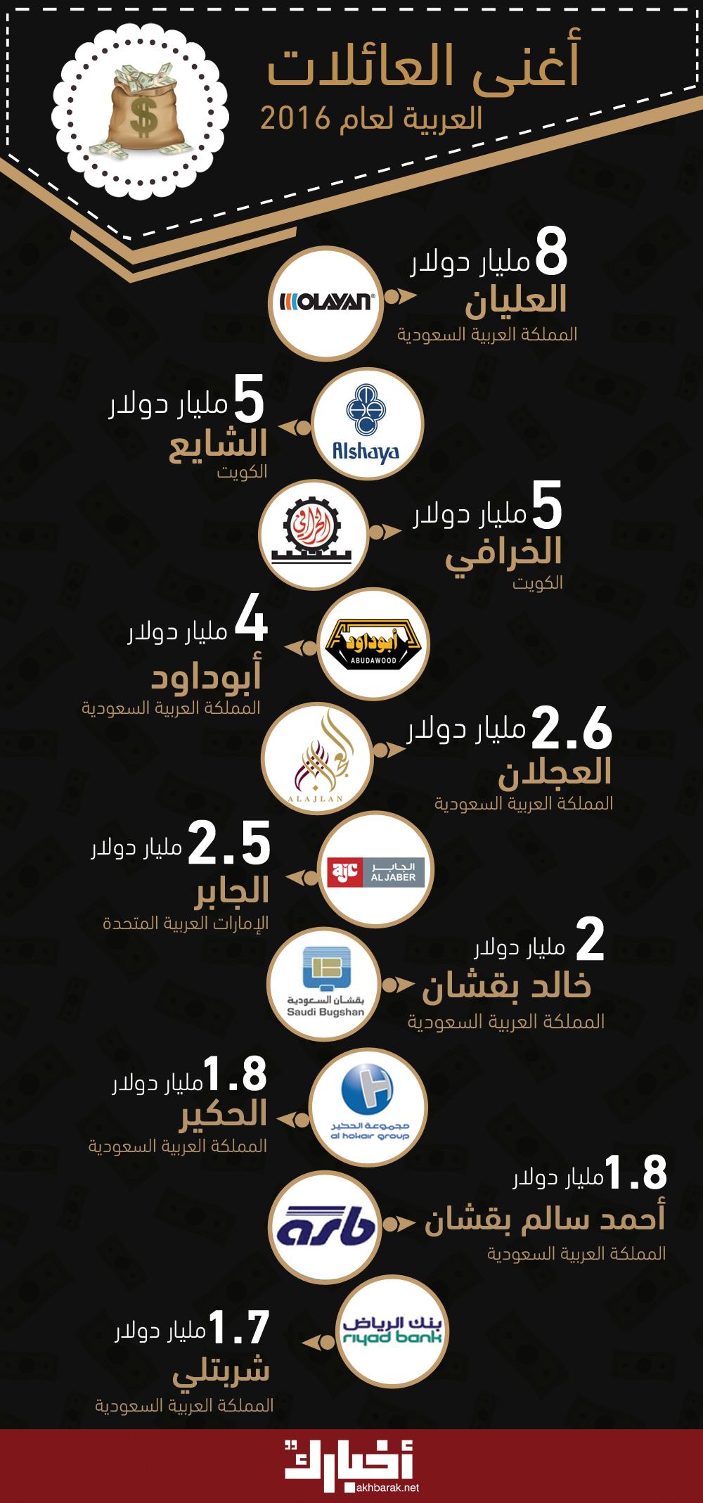 #حصاد_2016| أغنى العائلات العربية لعام 2016
