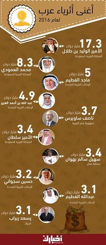 #حصاد_2016 |أغنى 10 أثرياء عرب 2016