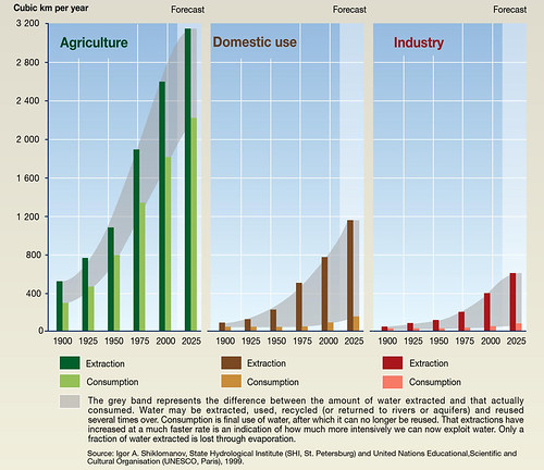 trends in global water use by sector