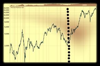 doqw jones macrotrends.com chart