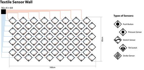 E-Textile sensor wall sketch