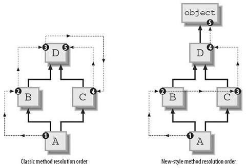 Python中类的方法解析顺序