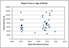 Repair Cost versus Age of Boiler