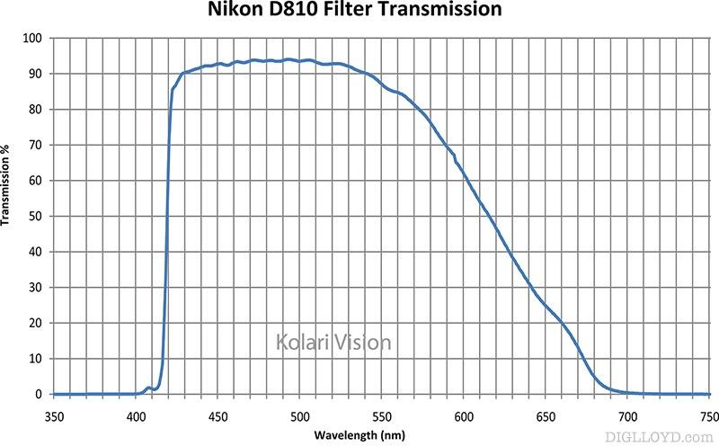 NikonD810TransmissionCurve,sm