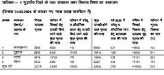 तालिका-1 गुड़गाँव जिले के जल संसाधन तथा विकास विभव का आकलन