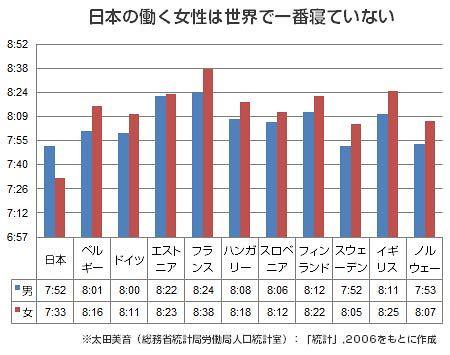 日本の働く女性は世界で一番寝ていない