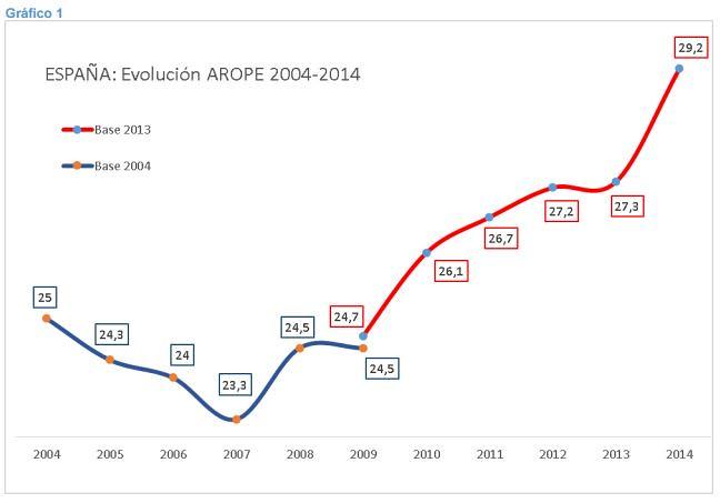 EVOLUCIO POBRESA 2004-2014 EN % POBLACIÓ INDEX AROPE